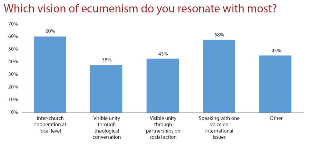 """Graph showing responses to the question """"Which vision of ecumenism do you resonate with most?"""""""